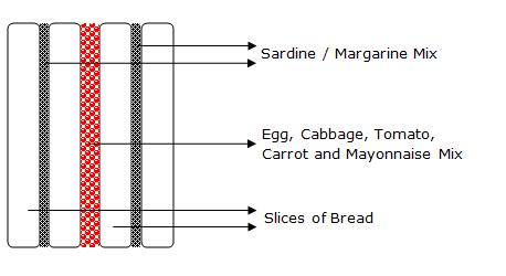 club sandwich second spread